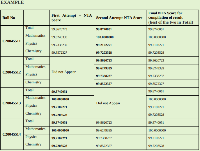 NTA Combined Normalized Score