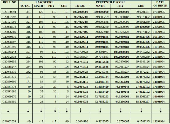 NTA Normalized Score