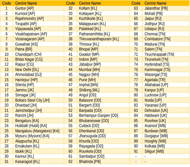 Centres list of Aakash Nest