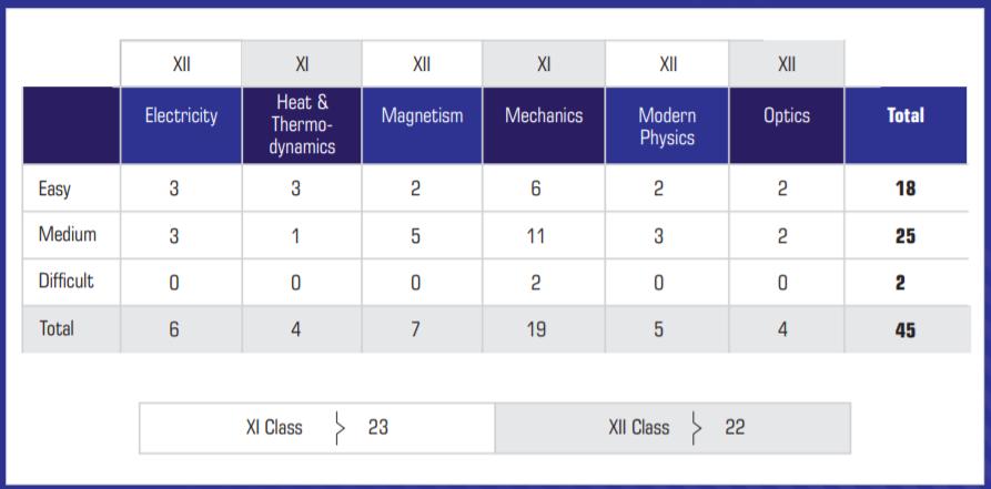NEET Exam Analysis 2019 by Akash Institute Physics
