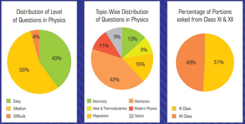 NEET 2019 Paper Analysis Physics by Akash Institute
