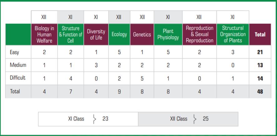 NEET 2019 Exam Analysis Botany by Akash Institute