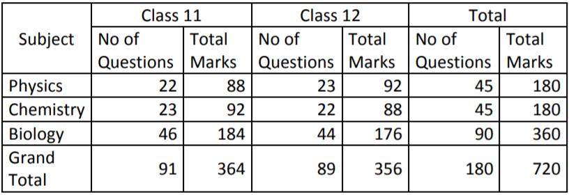 NEET EXAM 2019 Paper Analysis ny Resonace Overall