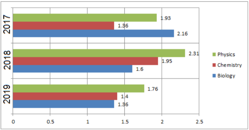 NEET 2019 Graphical Representation Exam Analsysis by Resonance