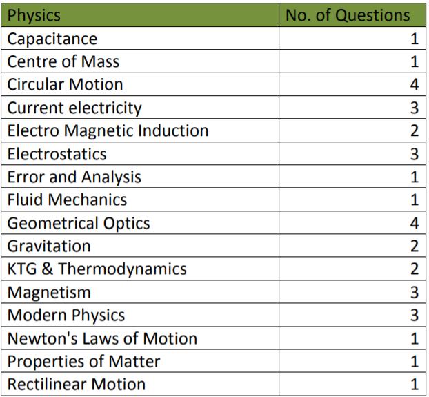 Physics NEET Resonnace Exam Analysis 2019
