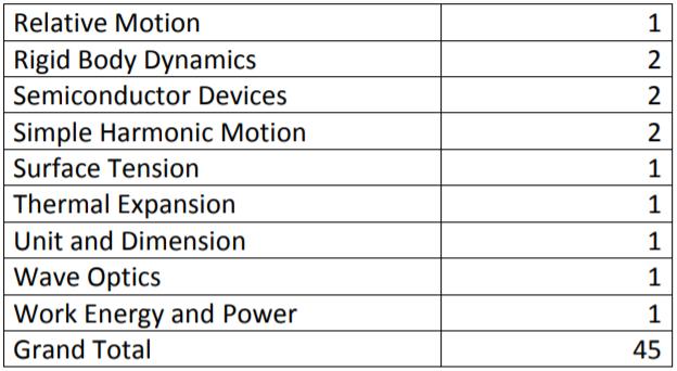 Physics Exam Analysis by Resonnace 2019
