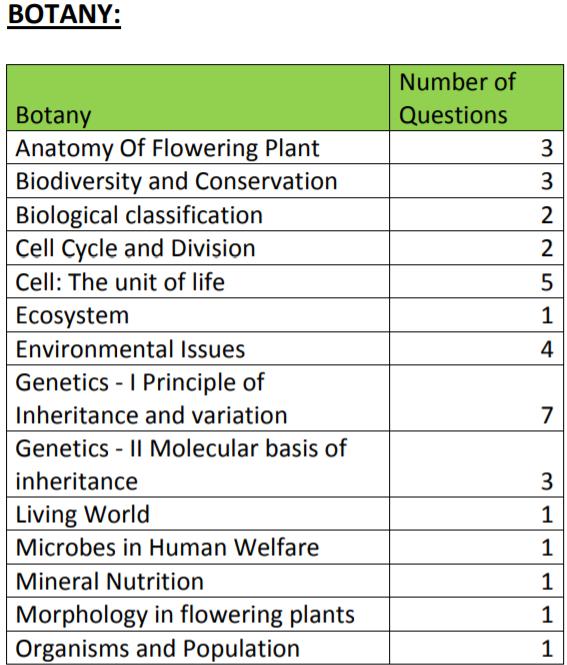 neet 2019 botany exam analysis by resonance