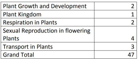 NEET Botany Exam Analysis by Resonance