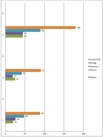 NEET Resonance Phase II Exam Analysis - 1