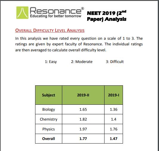 NEET Phase II Exam Analysis by Resonance - 2