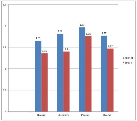 NEET Exam Analysis Comparision by Resonance