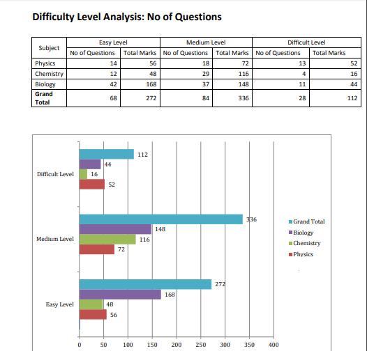 NEET Exam Analysis Phase II- Difficulty Level of the exam