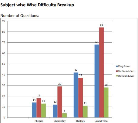 Subject Wise Difficulty Break-Up NEET Exam Analysis by Resonance