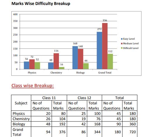 Mark Wise Difficulty Breakup by Resonance