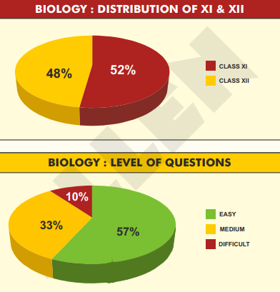 Biology Distribution of Questions XI and XII - Allen