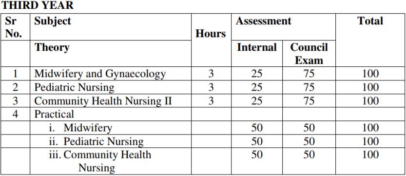 Gnm Nursing 2020 Check Tripura Nursing Interview Schedule