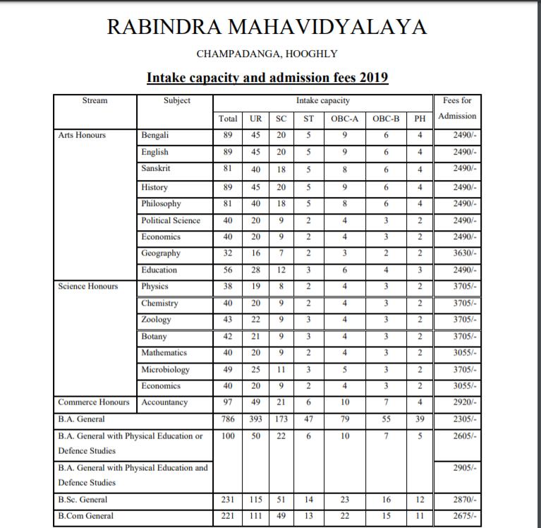Rabindra Bharati Mahavidyalaya Seat Intake and Admission Fees
