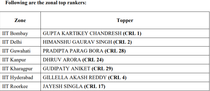 JEE Advanced 2019 Zonal Top Rankers