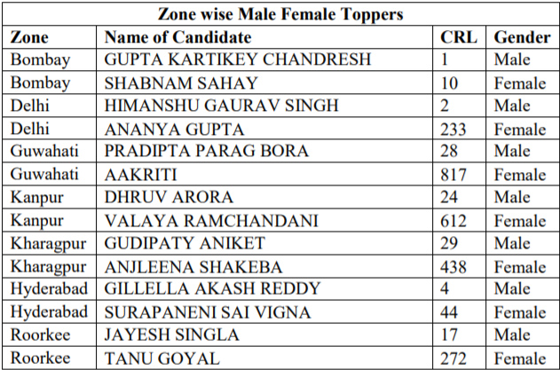 JEE Advanced 2019 Female Toppers in every Zone
