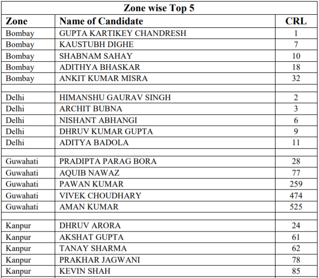 IIT JEE Advanced Top 5 Candidates Zone-Wise -I