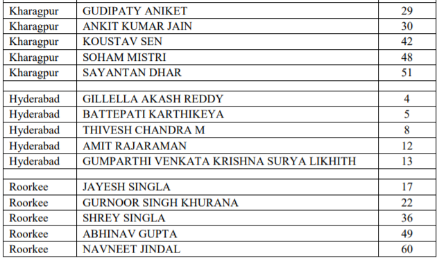 IIT JEE Advanced Top 5 Candidates Zone-Wise -II
