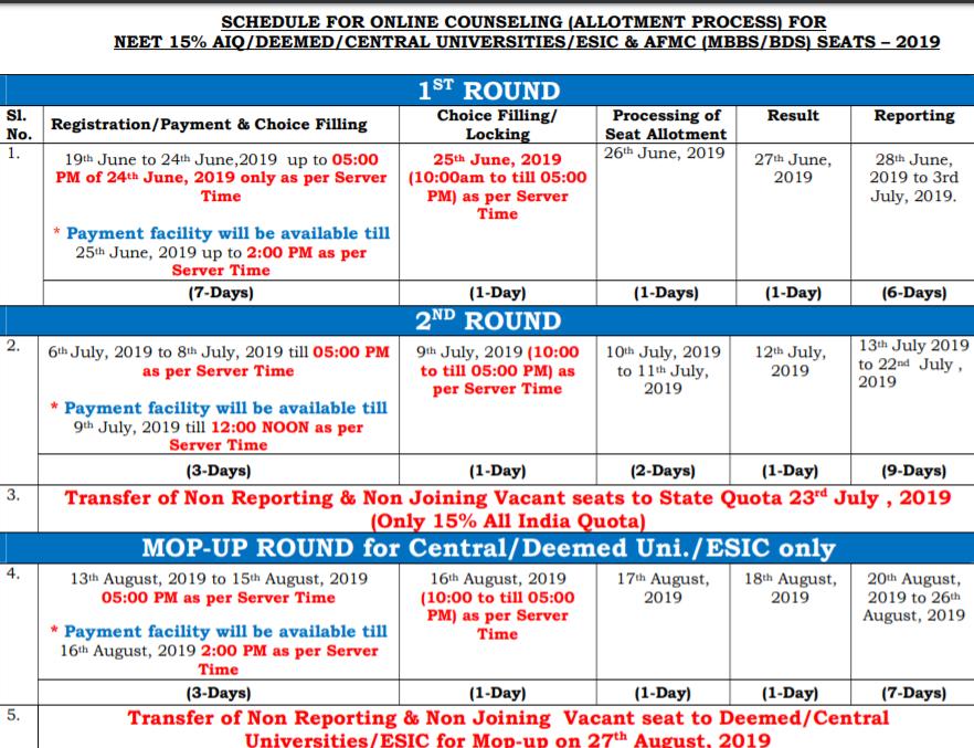 NEET UG 2019 Counselling Schedule