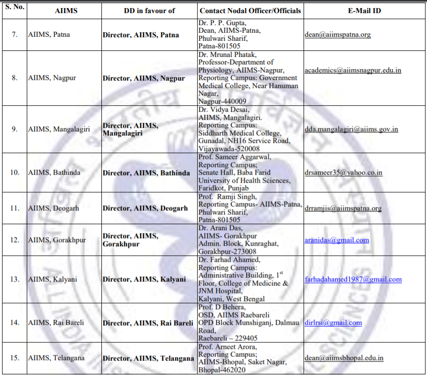 AIIMS MBBS Colleges List 2019 - II