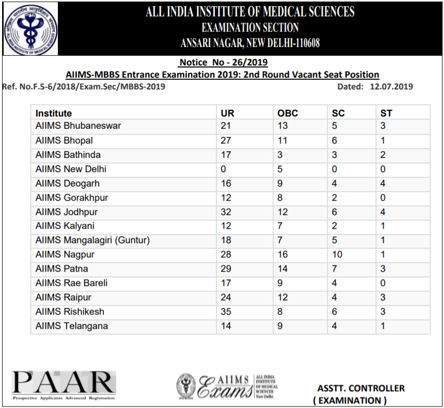 AIIMS MBBS 2nd Round Vacant Seat Position