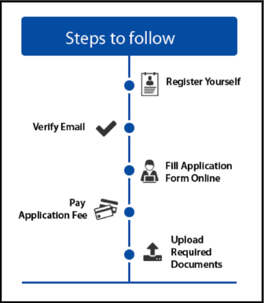 SRMJEEE Application Process