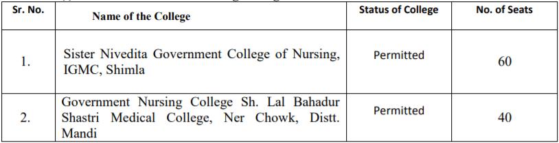 HPU B.Sc Nursing Colleges