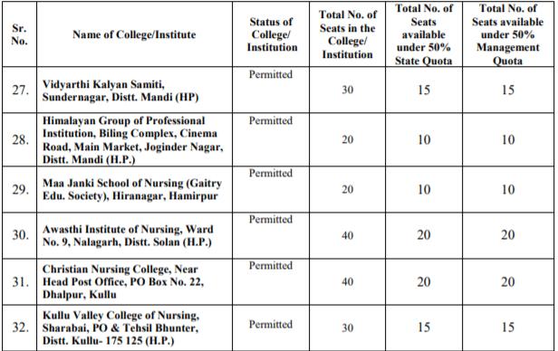 HPU B.Sc Nursing Private Institutions List