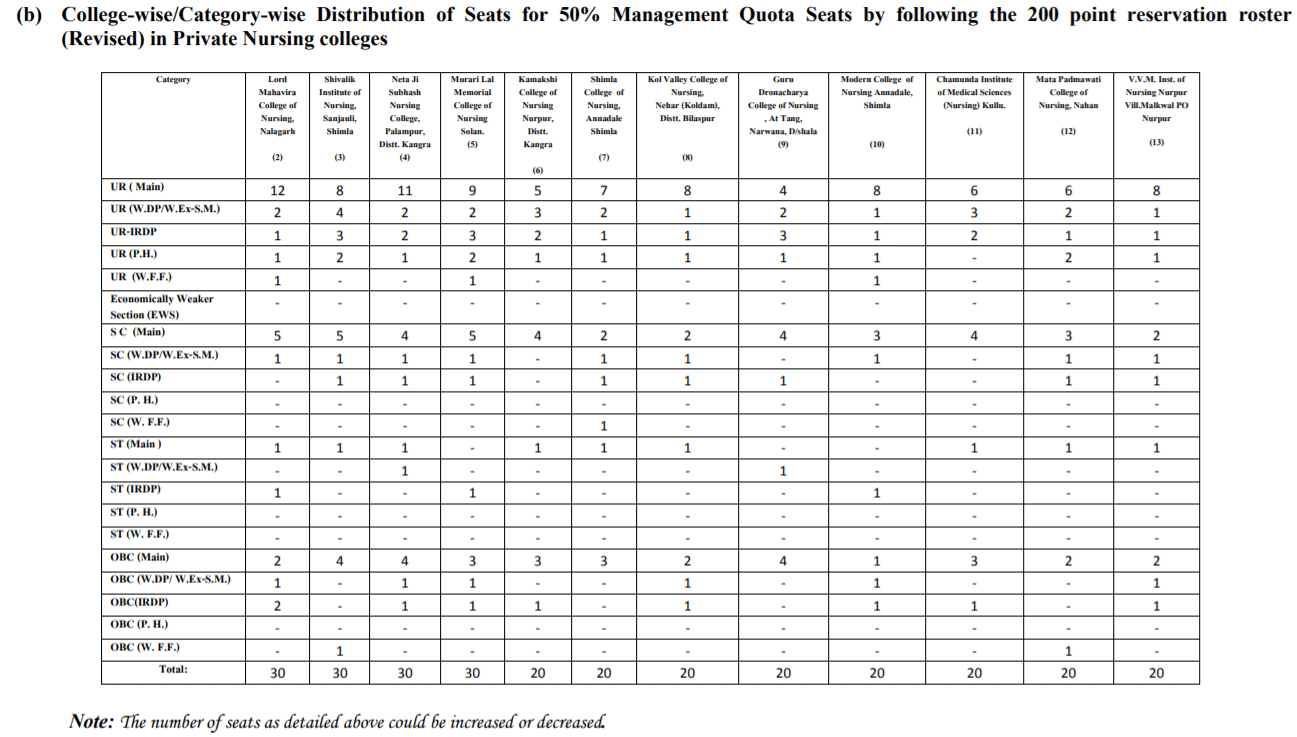 Category-Wise Distribution of Seats for Management Quota