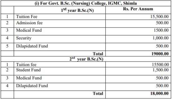 Govt. HPU B.Sc Nursing Fee Structure