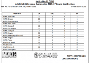 AIIMS Vacant Seat Matrix for Third Round Counselling 2019
