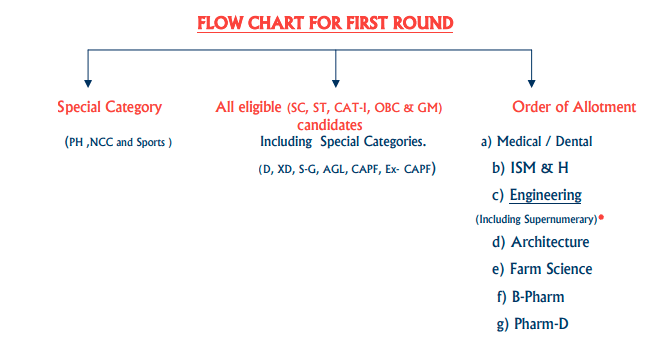 Flow chart for 1st round