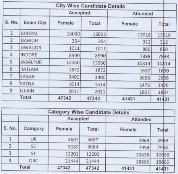 MP GNTST and PNST City-Wise Candidate List 2019