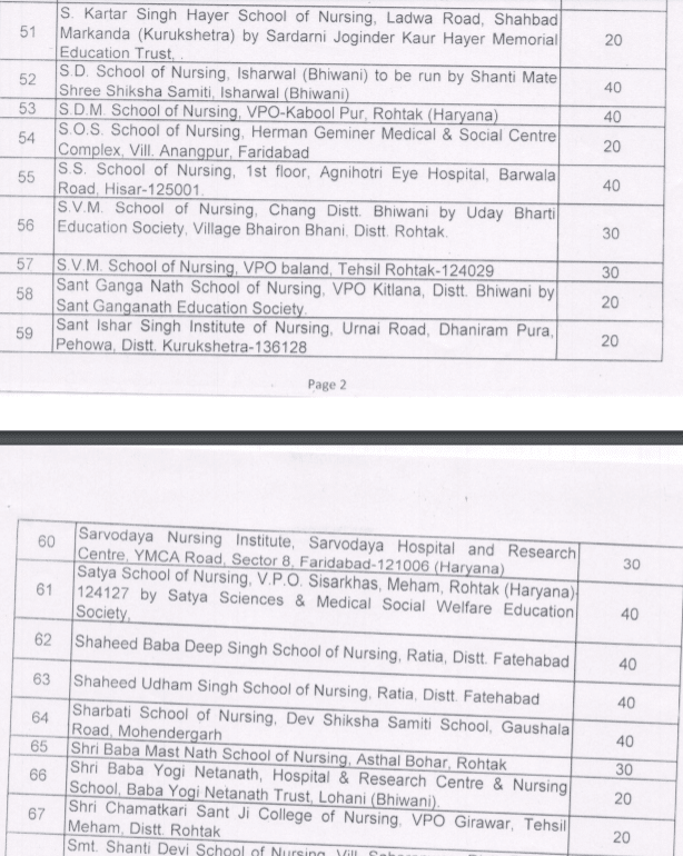 HARYANA ANM Private Institution List