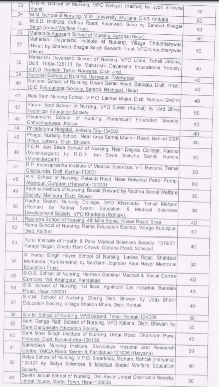 Haryana GNM Nursing Institutions and Seat Matrix