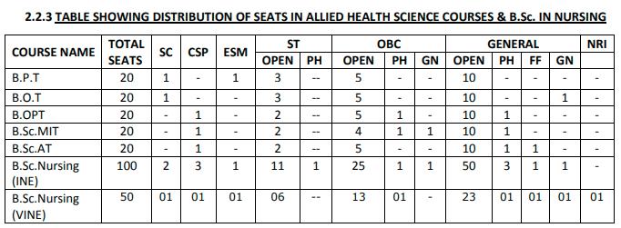 BSc. Nursing Seat Distribution in Goa