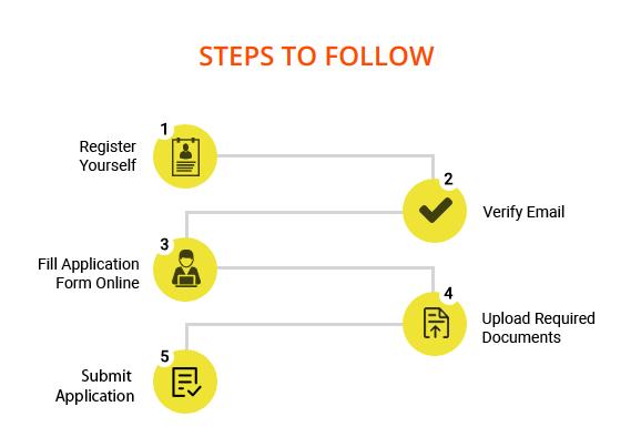 HITSEEE Registration Process