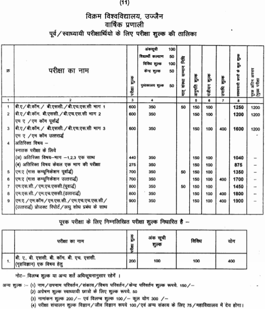 Exam Application Fees of Vikram University Courses