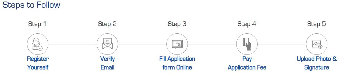 SRMJEEE Steps To Apply