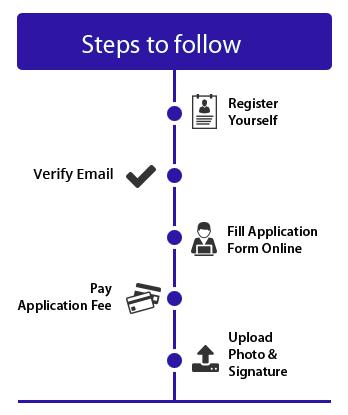 SRMJEEE Online Steps