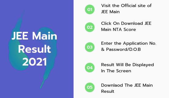 JEE Main Result Process 2021