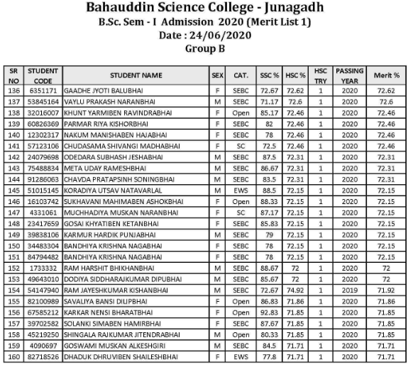 Bahauddin Science College Merit List Gr-B-4
