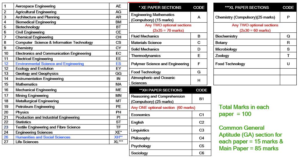 GATE 2021 Paper Code