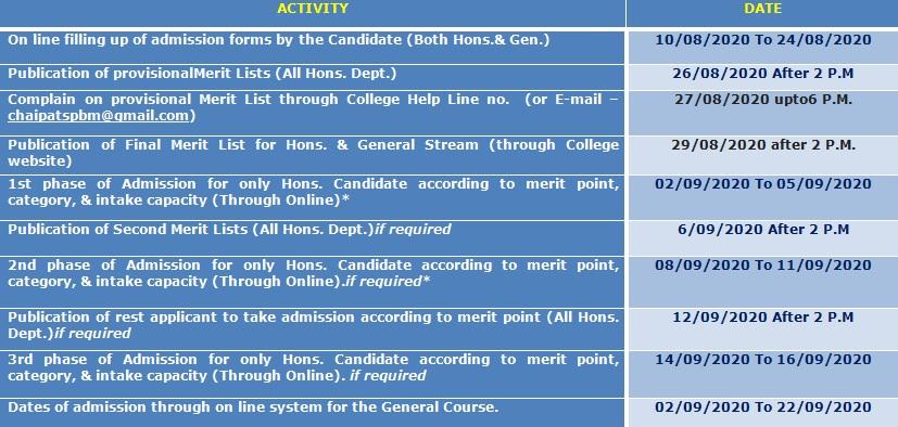 SPB Merit List
