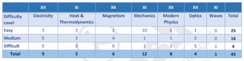 NEET2020PhysicsAakashAnalysis