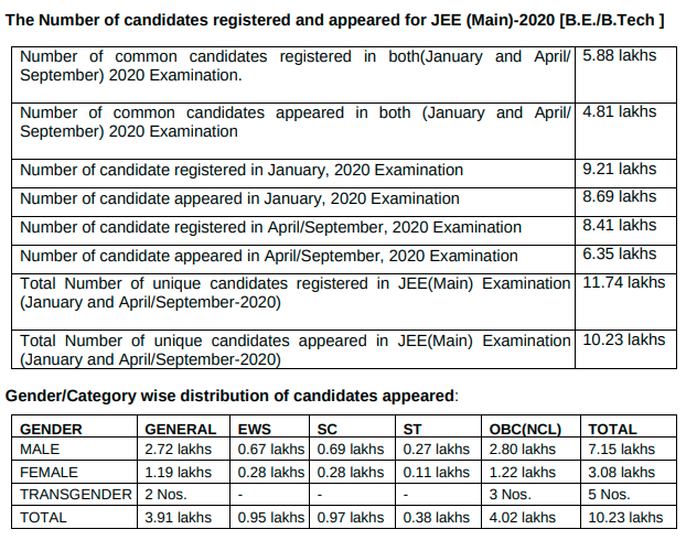 JEE Main Candidates For April Session 2020