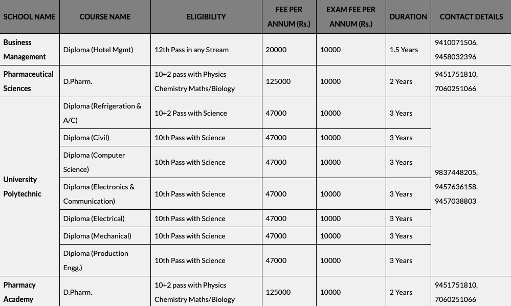 IFTM fee structure